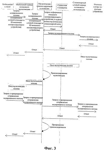 Способ и система осуществления видеоконтроля посредством мобильного терминала