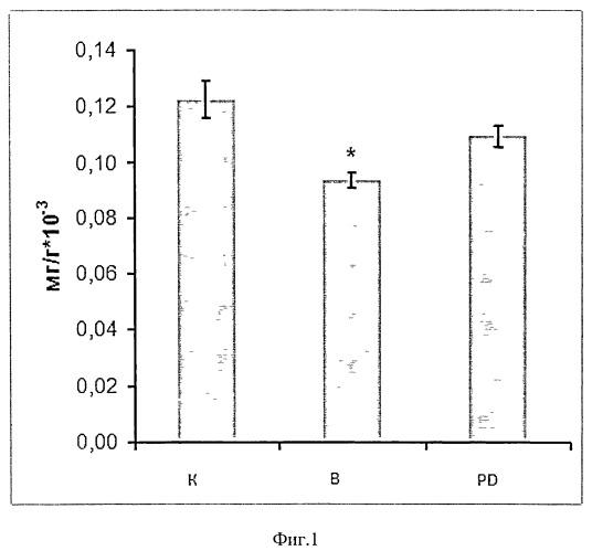 Способ профилактики и снижения деструкции белков скелетных мышц при их атрофии, вызванной гипокинезией и/или гравитационной разгрузкой