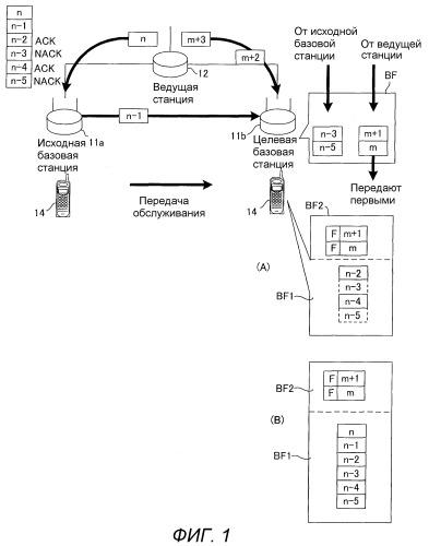 Базовая станция, мобильная станция, система связи, способ передачи и способ переупорядочивания