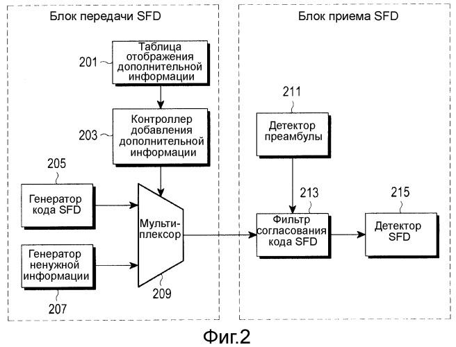 Устройство и способ доставки пакетной информации с использованием ограничителя начала кадра