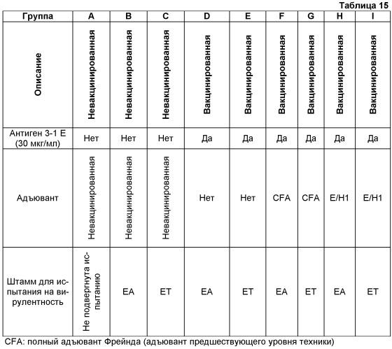 Адъювант для получения вакционных композиций, предназначенных для профилактики кокцидиозов