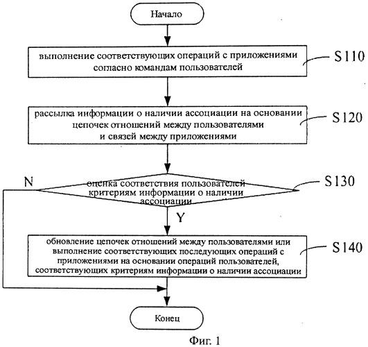 Способ и система ассоциирования сетевых приложений