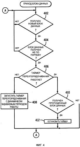 Способ и устройство беспроводной связи