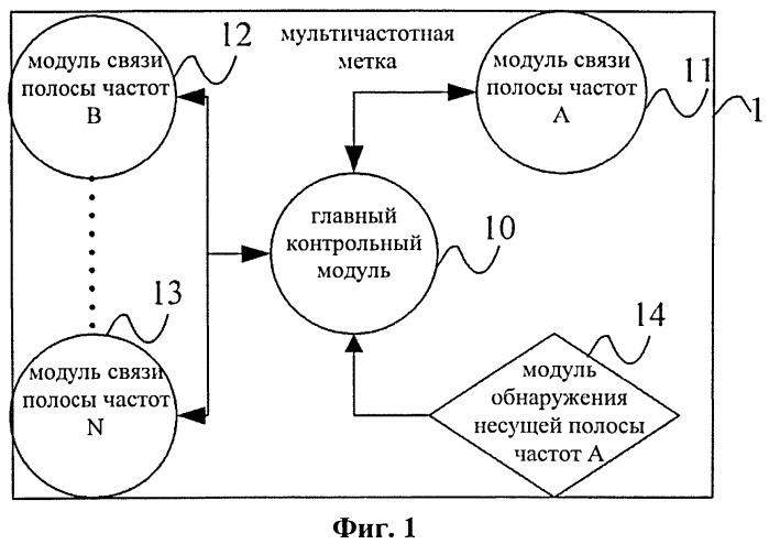 Мультичастотная метка, а также способ и система динамической настройки радиочастотных параметров мультичастотной метки