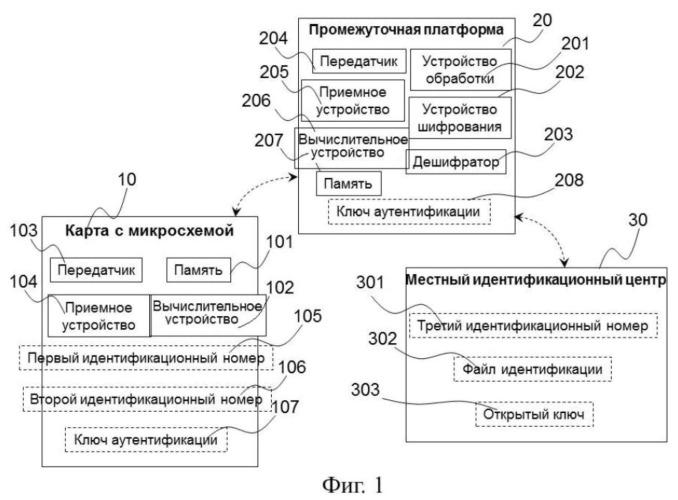 Промежуточная платформа, карта с микросхемой и способ генерирования ключа аутентификации