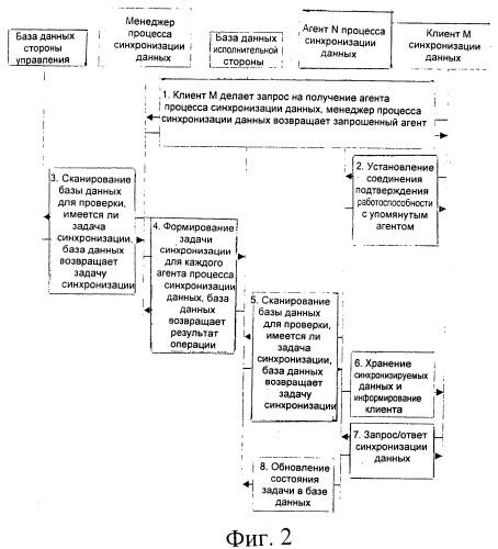 Способ и система для синхронизации данных в сети доставки контента