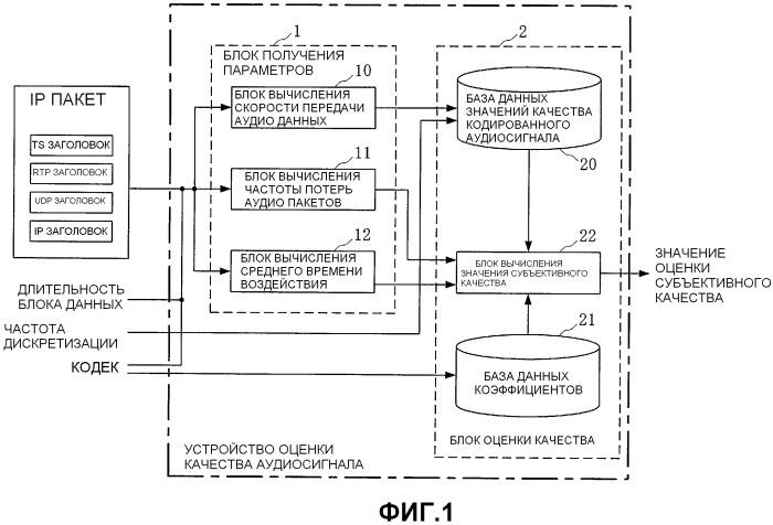 Способ оценки качества аудиосигнала, устройство и считываемый компьютером записываемый носитель, записывающий программу