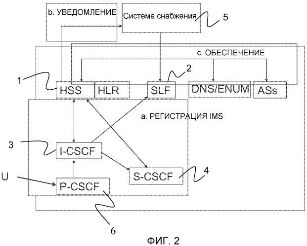 Способы и устройства для инициирования снабжения абонентскими данными в hss сети мультимедийной подсистемы протокола ip