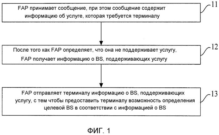 Способ перенаправления, устройство перенаправления и система связи