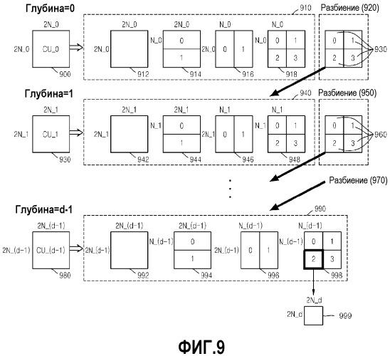 Способ и устройстство для кодирования видео и способ и устройство для декодирования видео с учетом порядка пропуска и разбиения