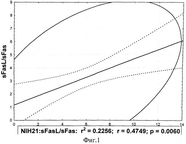 Способ прогнозирования исхода острого периода ишемического инсульта
