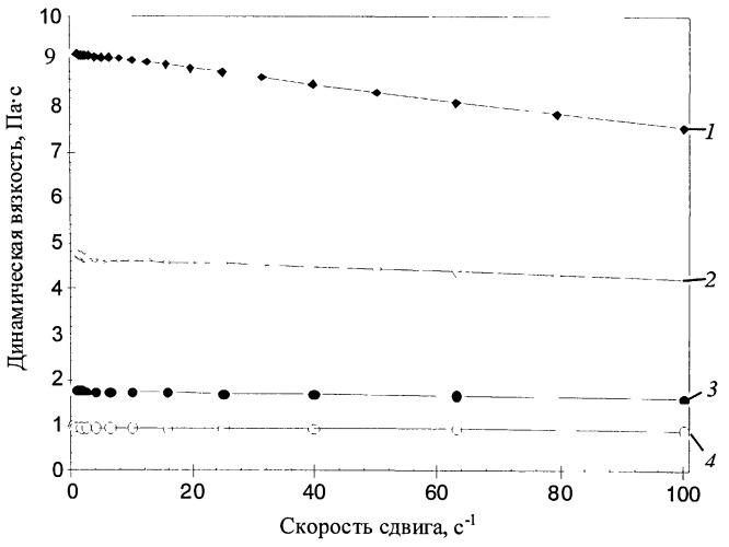 Способ получения акрилового реагента для ограничения притока вод в нефтяном пласте