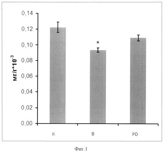 Средство для профилактики и снижения деструкции белков скелетных мышц при их атрофии, вызванной гипокинезией и/или гравитационной разгрузкой