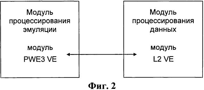 Устройство и способ для обеспечения доступа путём сквозной эмуляции псевдопровода