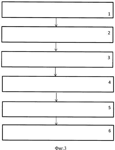 Способ определения нарушений и исправления нарушенных кодов разрядов числа при кодировании 1 из 4