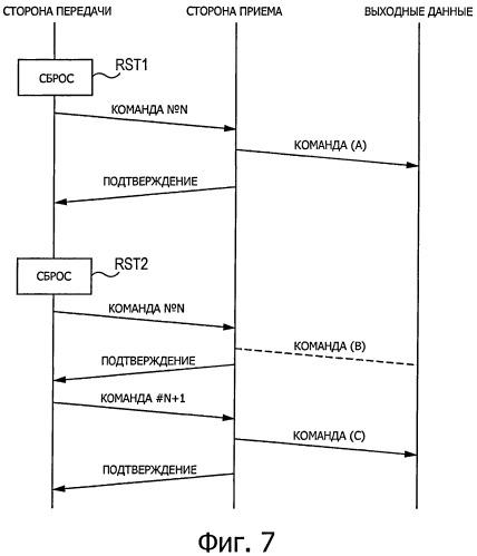 Устройство и способ беспроводной передачи данных