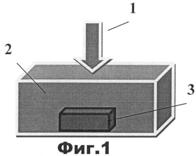 Способ получения полупроводниковых наночастиц