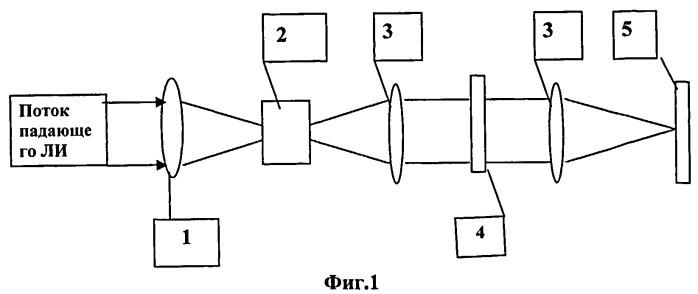 Способ ограничения интенсивности лазерного излучения