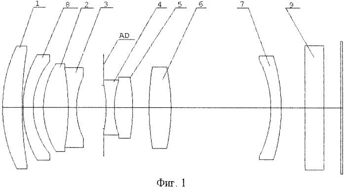 Планапохроматический объектив