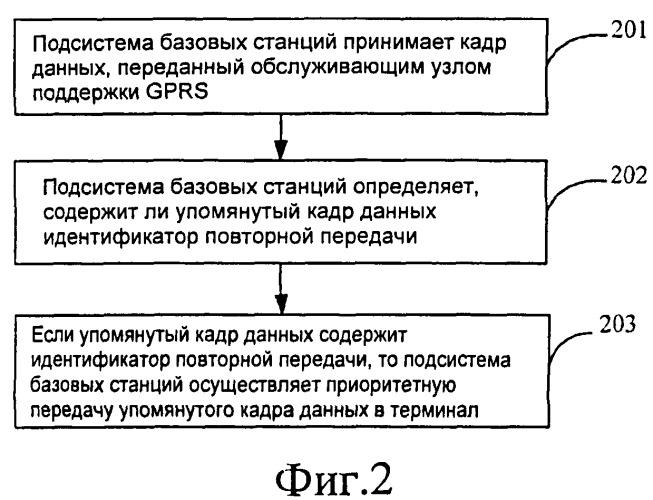 Способ и система для передачи кадров данных и подсистема базовых станций