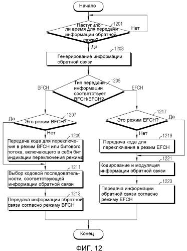 Устройство и способ передачи и приема информации быстрой обратной связи в широкополосной системе беспроводной связи