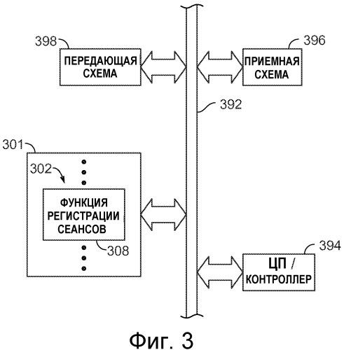 Корреляция регистраций, исходящих из устройства
