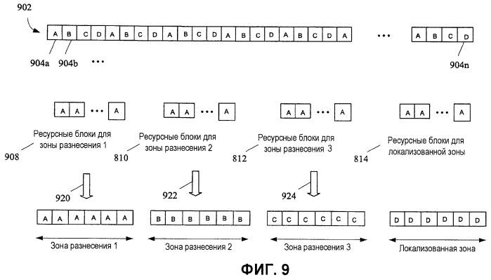 Способ осуществления разделения на каналы в сети беспроводной связи (варианты) и центральная станция, используемая в системе беспроводной связи