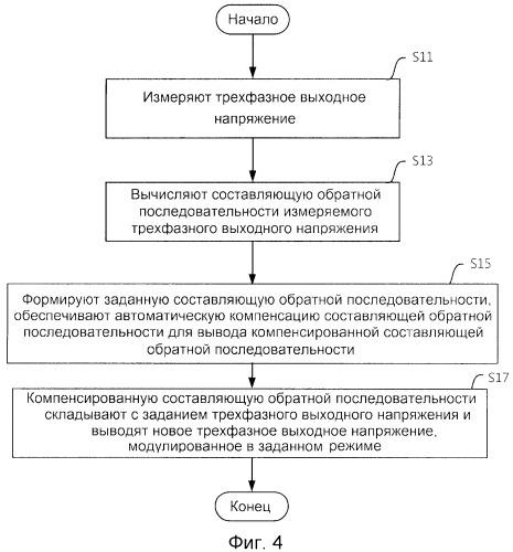 Устройство управления и способ управления, используемые при шунтировании блоков питания