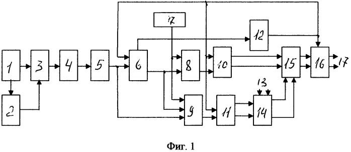 Способ измерения длинны перемещающегося объекта и устройство для его реализации