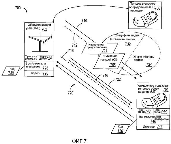 Взаимодействие индикации множественных несущих и информации управления нисходящей линией связи