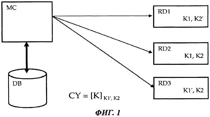 Способ для обеспечения выполнения правил доступа к транслируемому продукту, реализуемый управляющим центром