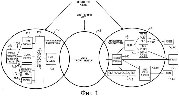 Система для создания ip-туннеля борт-земля в авиационной беспроводной сотовой сети для различения индивидуальных пассажиров