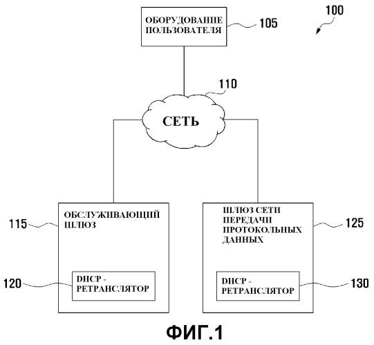 Способ и система для обработки освобождения адреса межсетевого протокола версии 4 по протоколу динамической конфигурации хостов