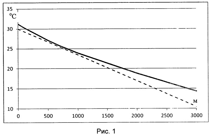 Способ изменения атмосферных условий над заданной территорией