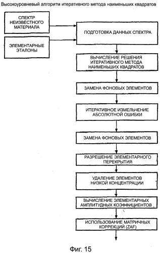 Способ и система для анализа данных спектра
