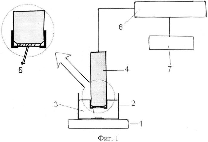 Способ оценки токсичности продукции из полимерных и текстильных материалов