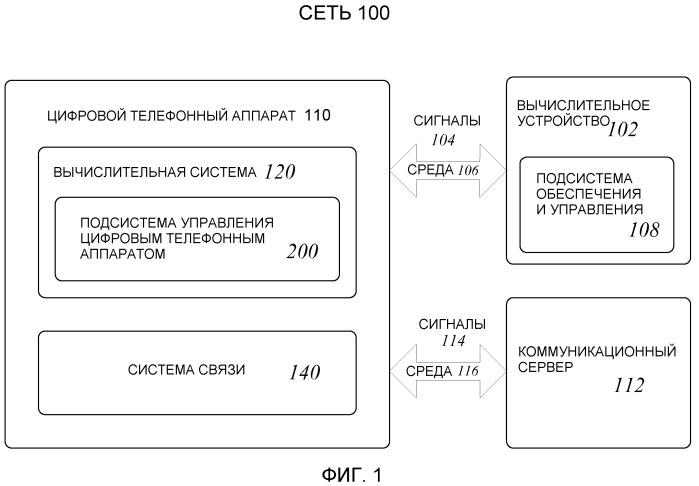 Методики обеспечения и управления цифровым телефонным аппаратом для аутентификации с сетью