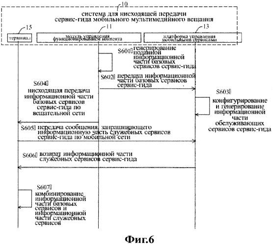 Способ, система, устройство и терминал для нисходящей передачи служебного руководства мобильного мультимедийного широковещания