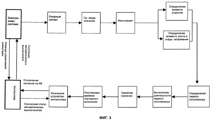 Способ быстрого трехфазного повторного включения линий передач с компенсацией посредством шунтирующего реактора