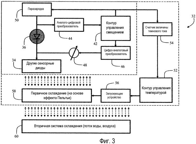 Усовершенствованная температурная компенсация и схема управления для однофотонных счетчиков