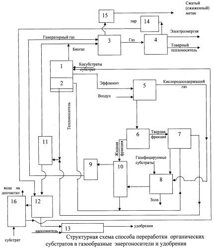 Способ переработки органических субстратов в газообразные энергоносители и удобрения