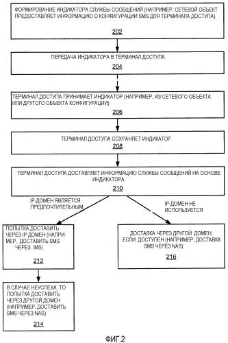 Выбор домена для инициируемой мобильным объектом службы сообщений