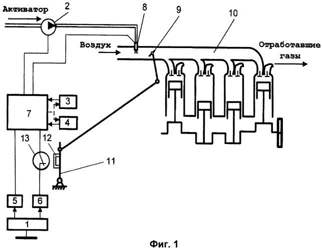 Система управления впрыском активатора во впускной трубопровод дизеля
