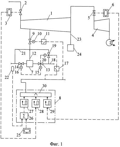 Способ регулирования тепловой нагрузки теплофикационной турбоустановки