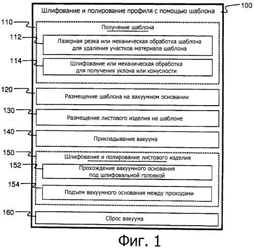 Устройства и способы профилирования листовых изделий