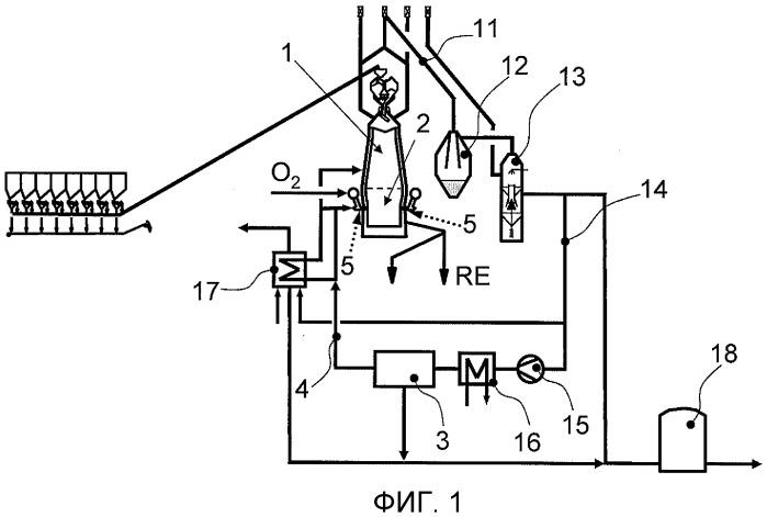 Способ и устройство для получения чугуна или расплавленных стальных полуфабрикатов