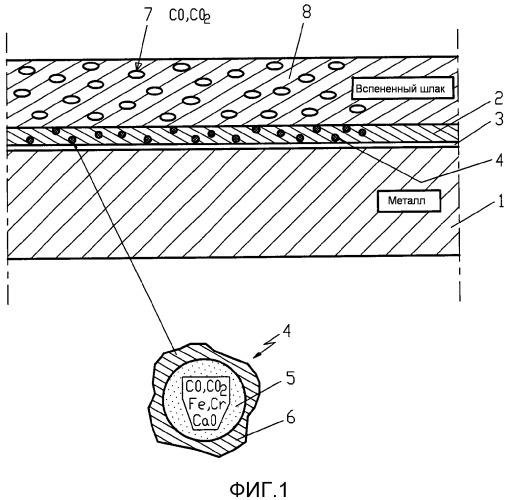 Способ получения вспененного шлака на расплаве нержавеющего металла в конвертере