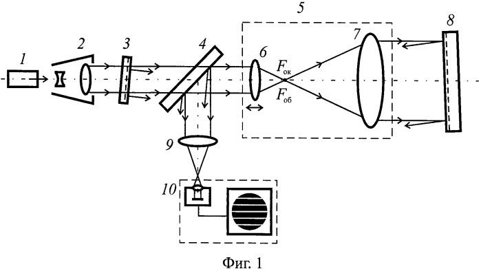 Интерферометр для контроля телескопических систем и объективов