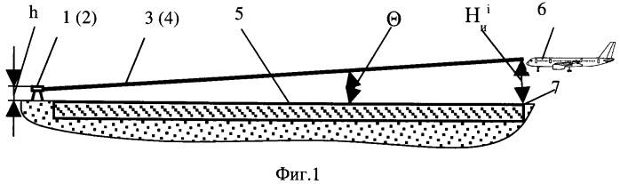 Система индикации высоты летательного аппарата (ла) над порогом взлетно - посадочной полосы (впп)