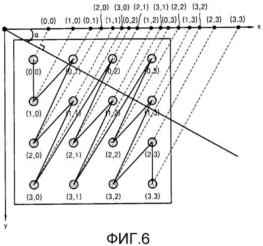 Способ и устройство для кодирования и декодирования изображения и способ и устройство для декодирования изображения с помощью адаптивного порядка сканирования коэффициентов